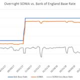 Eine neue auf SONIA basierte Anleihe. Ist das der Anfang vom Ende des LIBOR am Markt für öffentliche Anleihen?