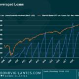 """Panoramic Weekly: Zunehmende Unsicherheiten rufen """"Loan-Vigilantes"""" auf den Plan"""