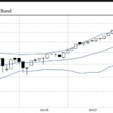 US-Börse den Puls gefühlt