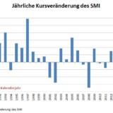 Das schwächste Jahr für den SMI seit 2008