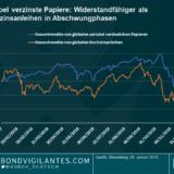 Hochzinsanleihen im Jahr 2019: Variabel oder festverzinslich?