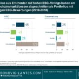 Hochzinsmanager müssen im ESG-Bereich einen Zahn zulegen: Vier Empfehlungen