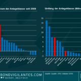 Der Vormarsch von Unternehmensanleihen aus den Schwellenländern