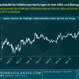Unterschiedliche Entwicklungen der Inflationserwartungen in den USA und Europa