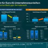 Europäische Unternehmensanleihen: Große Unterschiede zwischen dem physischen Markt und Derivaten