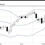 Baustelle Swiss Market Index