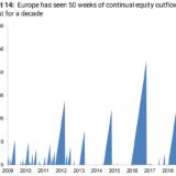 Rekordverdächtiger Kapitalabfluss.