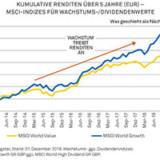 Entwicklung im Vergleich: Global Equity gegenüber Global Equity Income