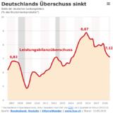Deutsche Staatsausgaben drücken die Leistungsbilanz.
