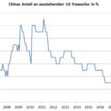 Handelskrieg: China greift ins Waffenarsenal.