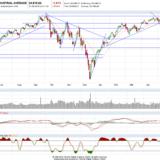 Dax und Dow Jones: Das war ein Schlag ins Gesicht