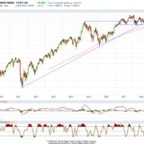 Dax und Dow Jones: Sie haben die Wahl!