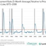 Noch ist die Rezession nicht da.