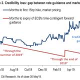 EZB verliert an Glaubwürdigkeit.