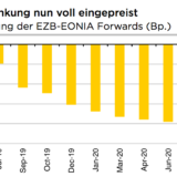 Mario Draghi ist jetzt «ahead of the curve».