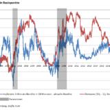 Auch das «bessere Rezessions-Signal» blinkt auf.